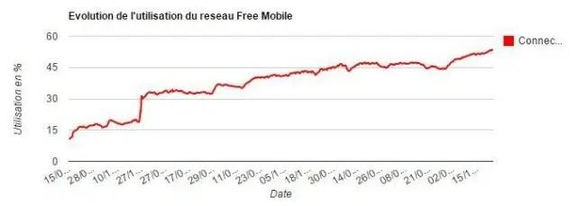 free-mobile-graphique-reseau