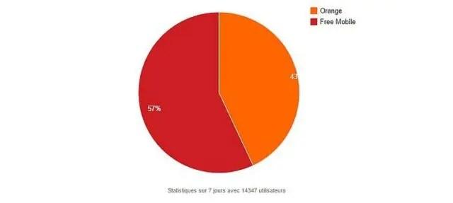 free-mobile-graph-netstat