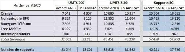 3G-Avril15