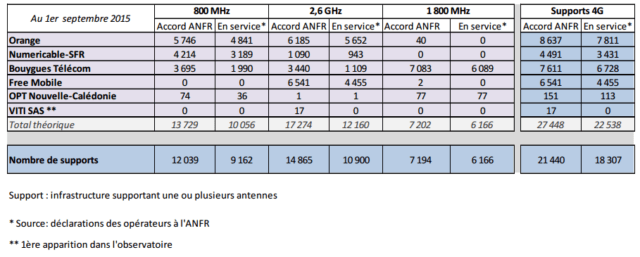 anfr4G0915