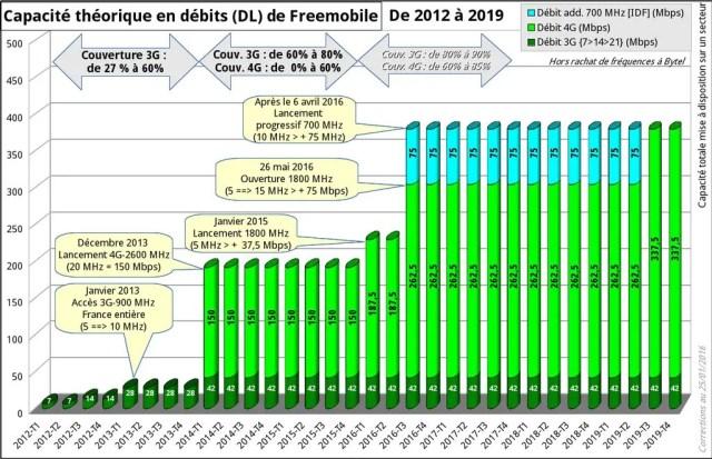 debit-free-mobile-4g