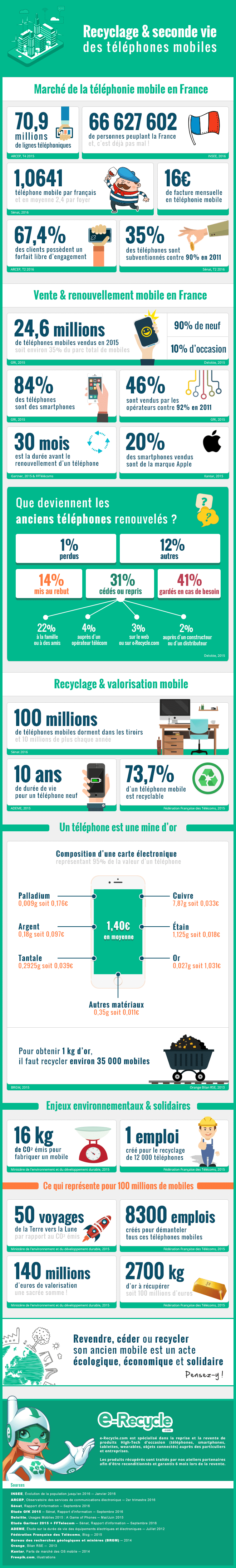e-recycle-infographie