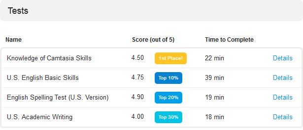 Odesk Profile Test Scores