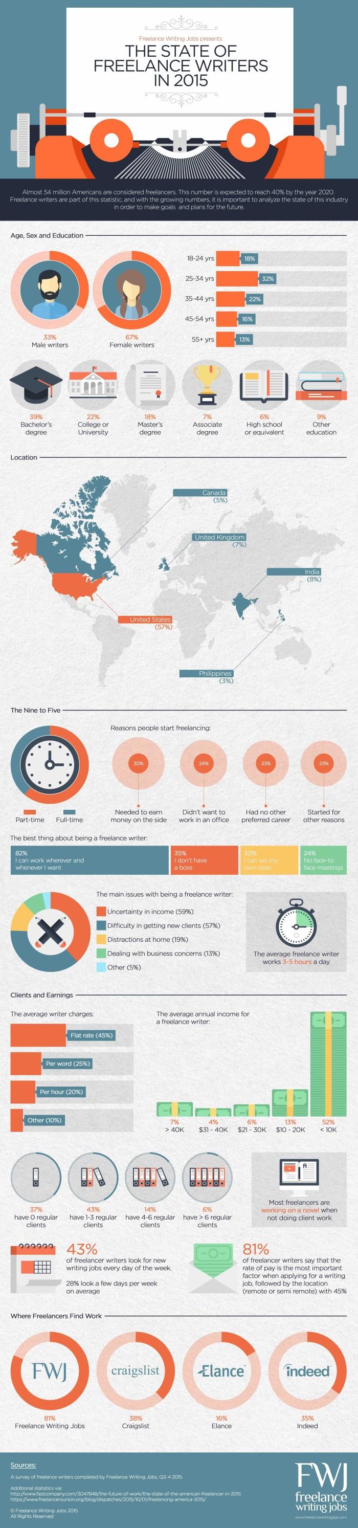 Freelance writing statistics 2015