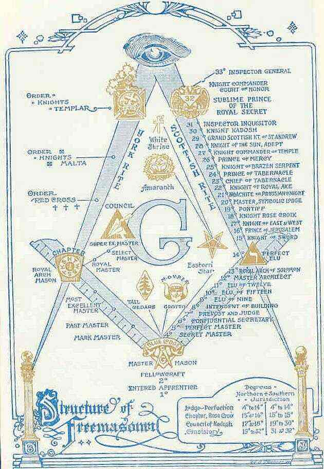 https://i2.wp.com/www.freemasonrywatch.org/pics/MasonicStructure.jpg