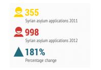 Syrian asylum claims