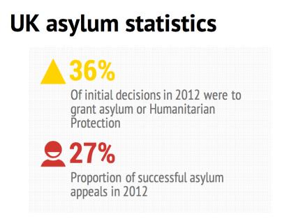 Asylum success rates