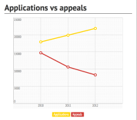 Asylum application numbers compared against appeals