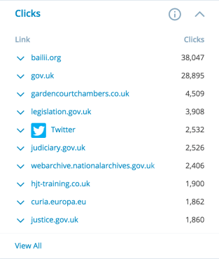 Top links clicked in 2015