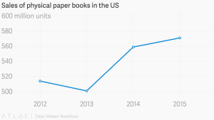 salesofphysicalbooks2015