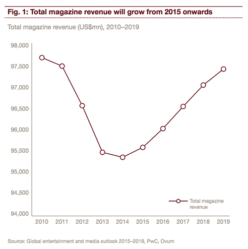 magazine-growth