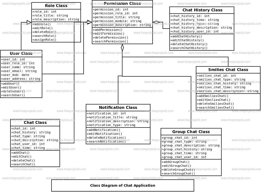 Chat Application System Uml Diagram