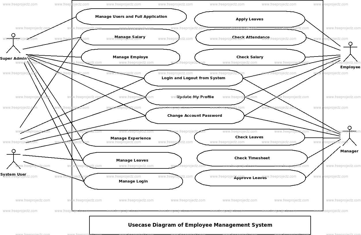 Employee Management System Use Case Diagram