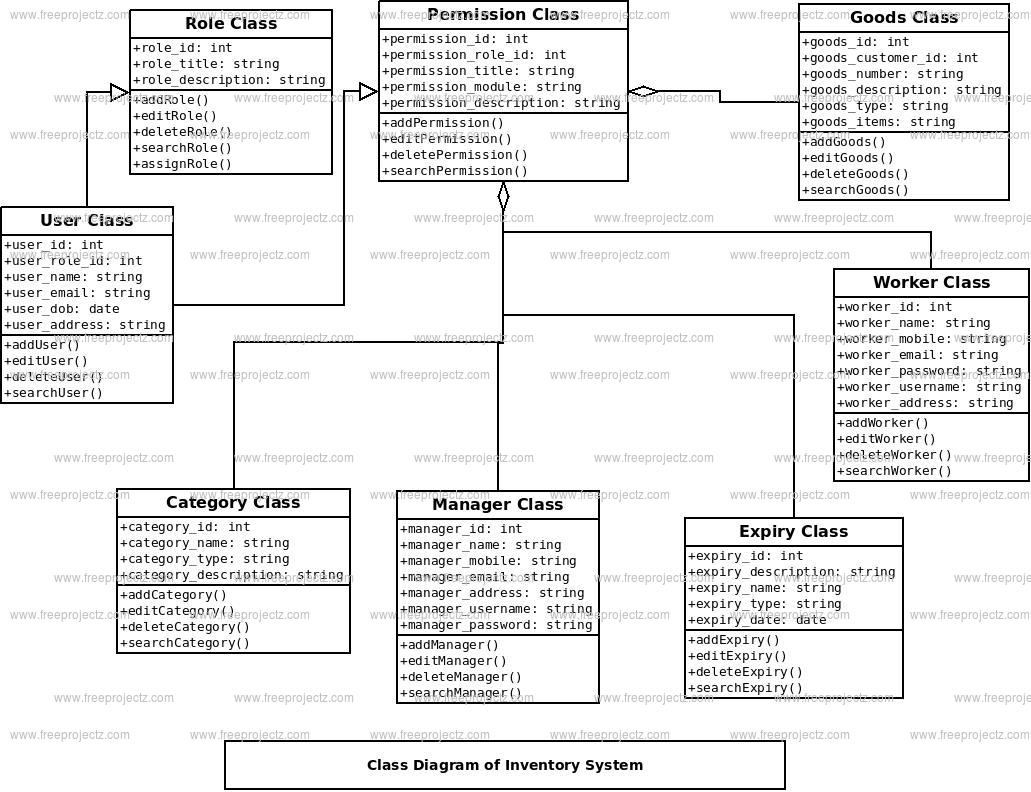 Inventory System Class Diagram