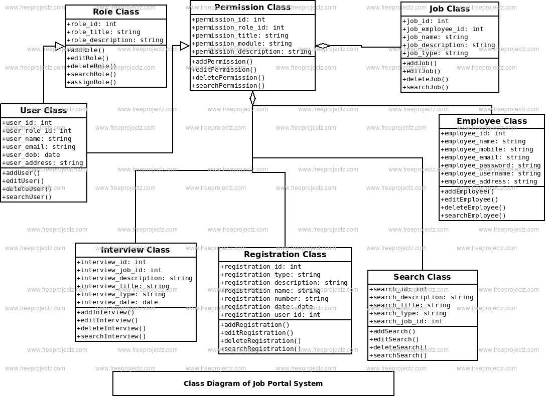 Job Portal System Uml Diagram