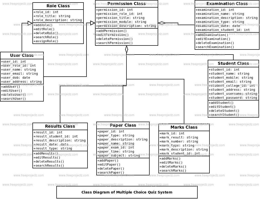 Architecture Diagram For Quiz
