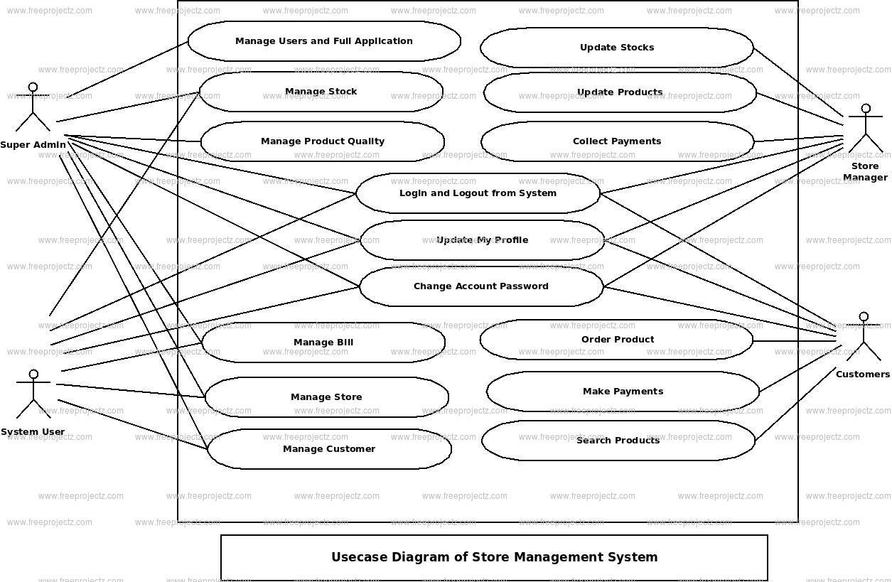 Store Management System Uml Diagram