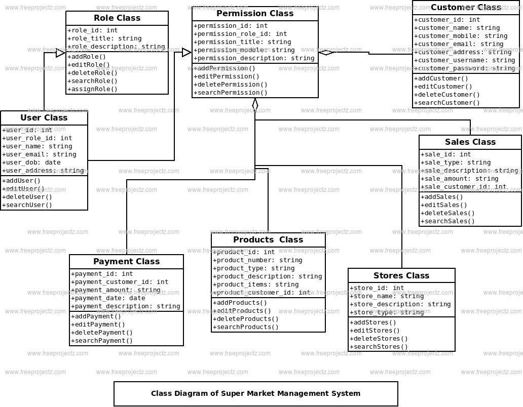 Super Market Management System Uml Diagram