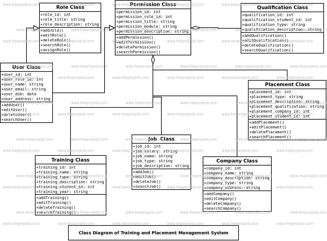 Training And Placement Management System Class Diagram