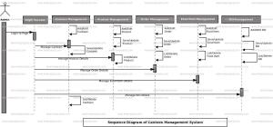 Canteen Management System Sequence UML Diagram | FreeProjectz