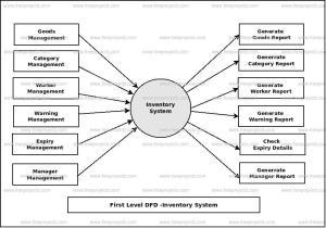 Inventory System Dataflow Diagram (DFD) FreeProjectz