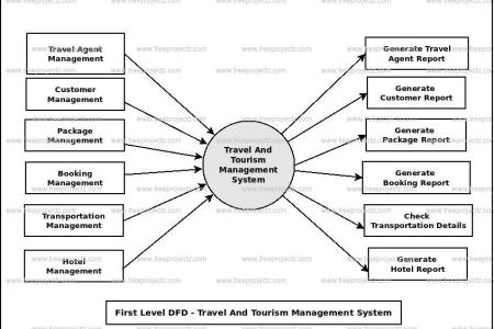 Hotel booking system erd diagram full hd maps locations another for large size travel and tourism management system dataflow diagram zero level data flow diagram level dfd of travel and tourism management system ccuart Choice Image