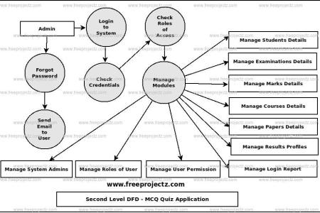 Mobile app data flow diagram path decorations pictures full path use cases and data flow diagram mr dj mobile app use cases and data flow diagram flowers online data flow diagram for mobile application data flow diagram ccuart Choice Image