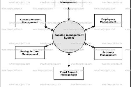 Library management system context level dfd full hd pictures 4k data flow diagram for library management system wire diagram data flow diagram for library management system inspirational best system flow chart pdf fresh ccuart Images