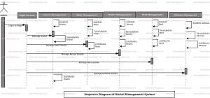 Hostel Management System Sequence UML Diagram   FreeProjectz