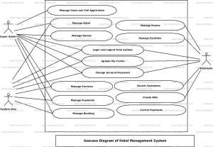 Hotel Management System Use Case Diagram | FreeProjectz
