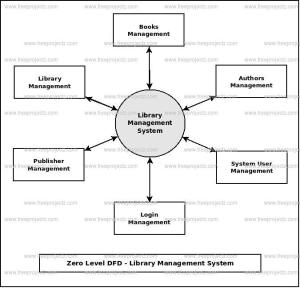 Library Management System Dataflow Diagram (DFD) FreeProjectz