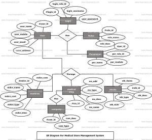 Medical Store Management System ER Diagram | FreeProjectz