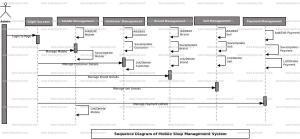 Mobile Shop Management System Sequence UML Diagram