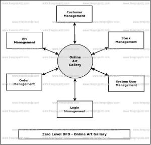 Online Art Gallery Dataflow Diagram (DFD) FreeProjectz