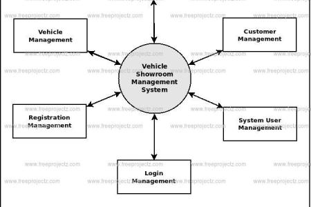 Free templates 2019 vehicle management system project vehicle management system project documentation free download hundreds of documents in our library are free download for personal use ccuart Images