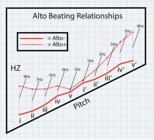 Beating Relationships between Lightbulb Ensemble Alto Instruments