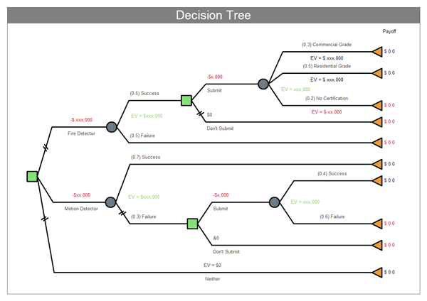 5 decision tree templates formats examples in word excel for Free decision tree template