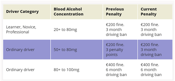 FInes and Punishments in Ireland for Drink Driving