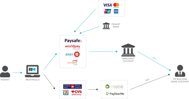 How long does it take to refund the balance of Paysafecard PIN