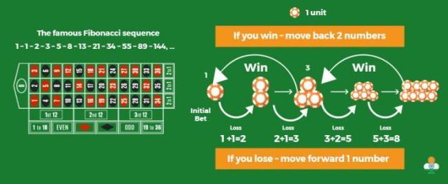 The Fibonacci Roulette Strategy