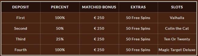 Vegas Play Casino welcome bonus