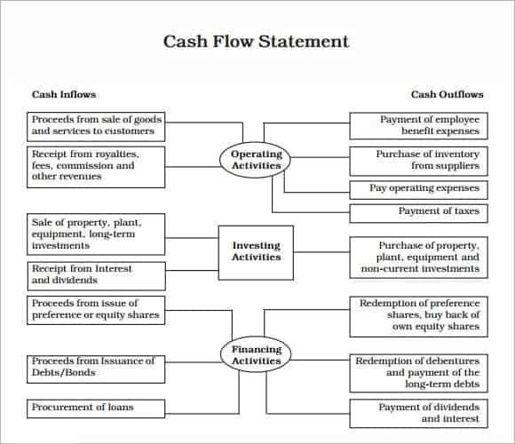 Sample Cash Flow Statement Image 76