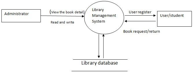 Data flow diagram for library management system project auto system design of library management system free student projects rh freestudentprojects com for class diagram library management system for class diagram ccuart Images