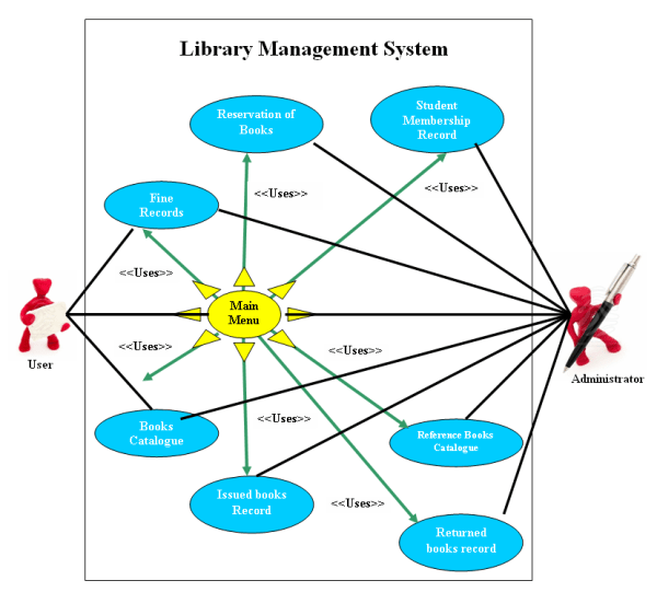 Use case diagram of library management system free student projects use case diagram of library management system ccuart