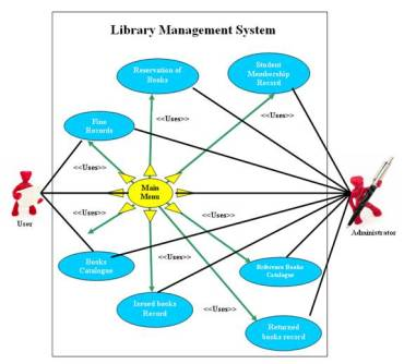 Use Case Diagram of Library Management System