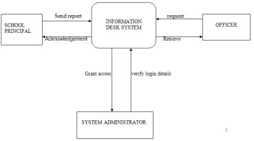 information desk system