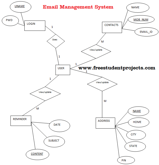 Email Management System ER Diagram - Free Student Projects