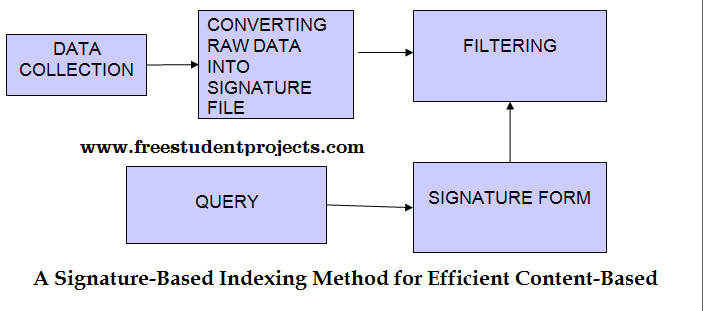 Signature-Based Indexing Method