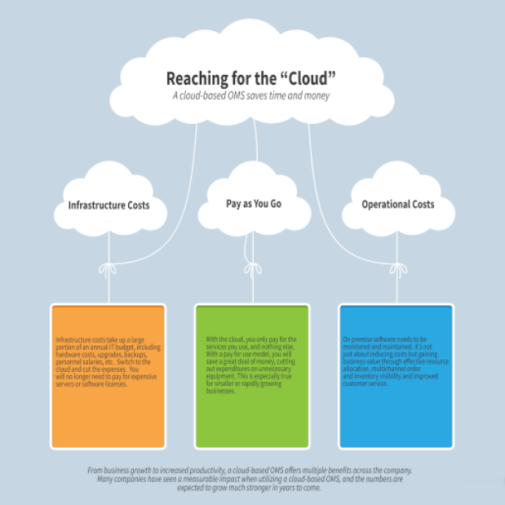 Cloud Based Order Management Infographic