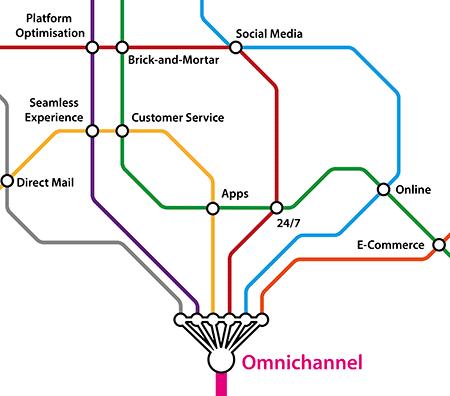 omnichannel business case
